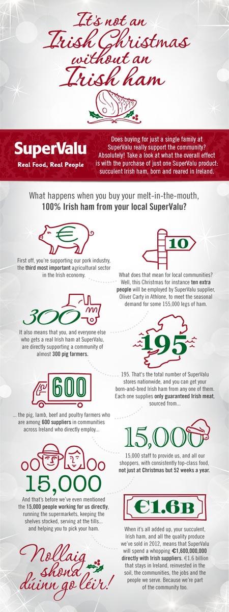 super valu ham infographic